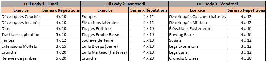 Programme Full Body 1 Semaine - Fitnition
