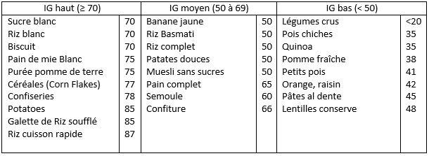 tableau-indices-glycemique