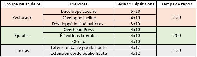 Entrainement Push : pectoraux, épaules & triceps