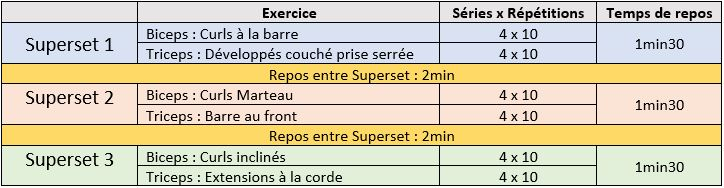 Programme musculation bras - Superset biceps triceps