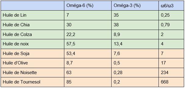 Huiles végétales et rapport Oméga-6 Oméga-3