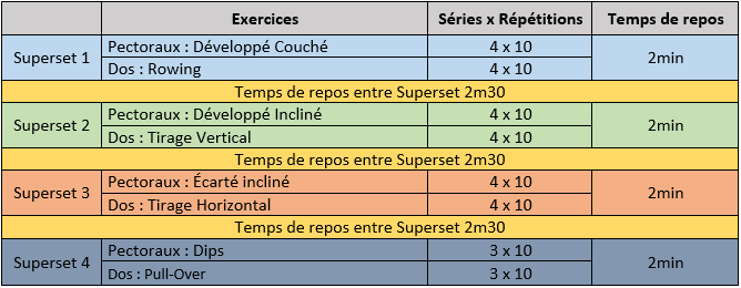 Résumé Entrainement Musculation Superset Pectoraux & Dos